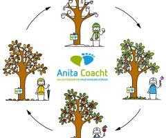 Anita-Coacht-masterclass-seizoenen-cyclus-YH-Tekent-e1622556083304